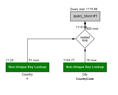 Subqueries — The Unofficial MySQL 8 0 Optimizer Guide 1 0 1
