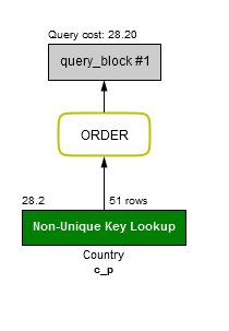 Sorting — The Unofficial MySQL 8 0 Optimizer Guide 1 0 1